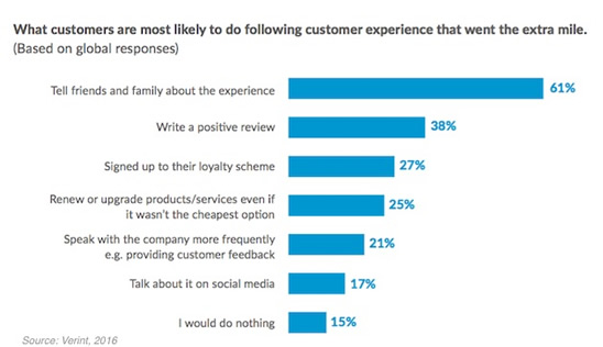 What is the key to great customer service?