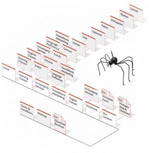 Sitemap Spider